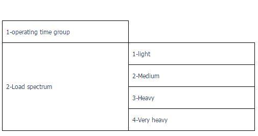 جدول تعیین کلاس کاری جرثقیل